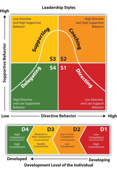 situational leadership - management training